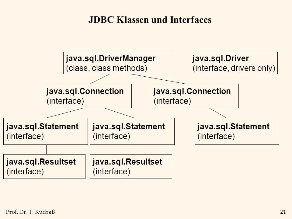 JDBC Klassen und Interfaces