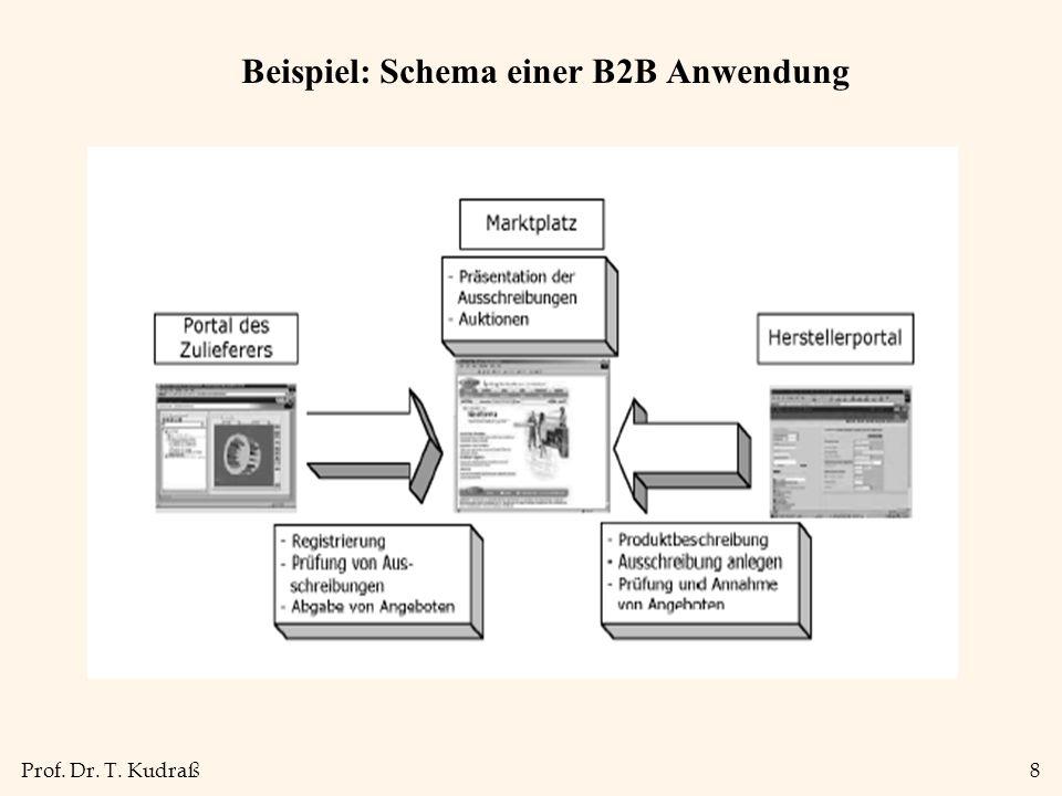 Beispiel: Schema einer B2B Anwendung