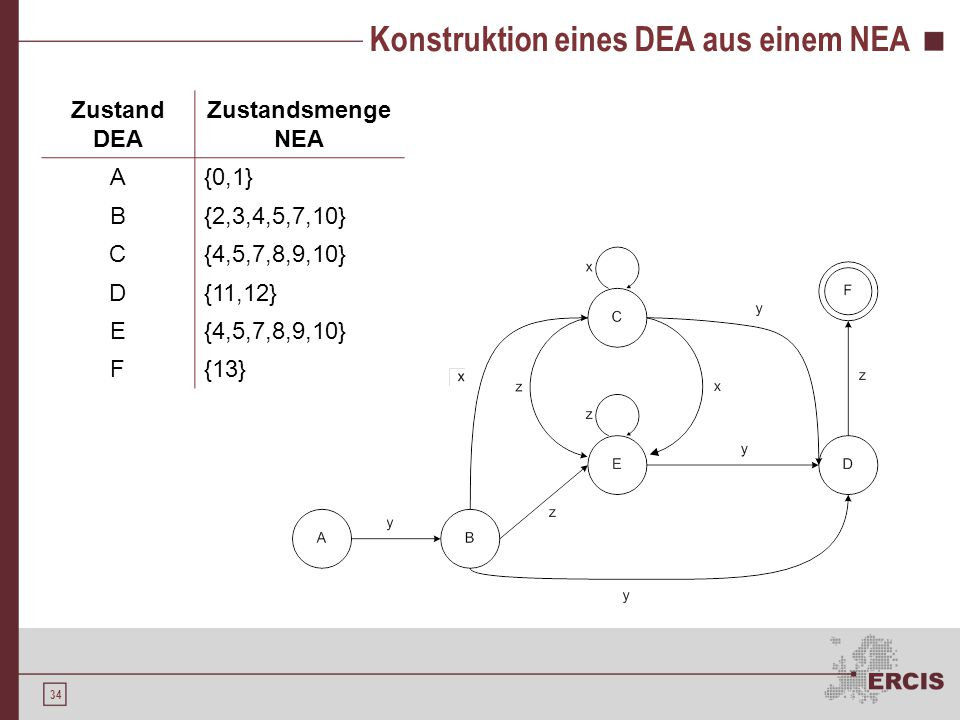 Minimierung eines DEA Algorithmus Konstruktion der Ausgangspartition P