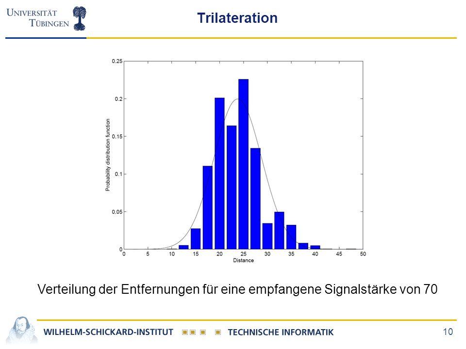 Trilateration Verteilung der Entfernungen für eine empfangene Signalstärke von 70