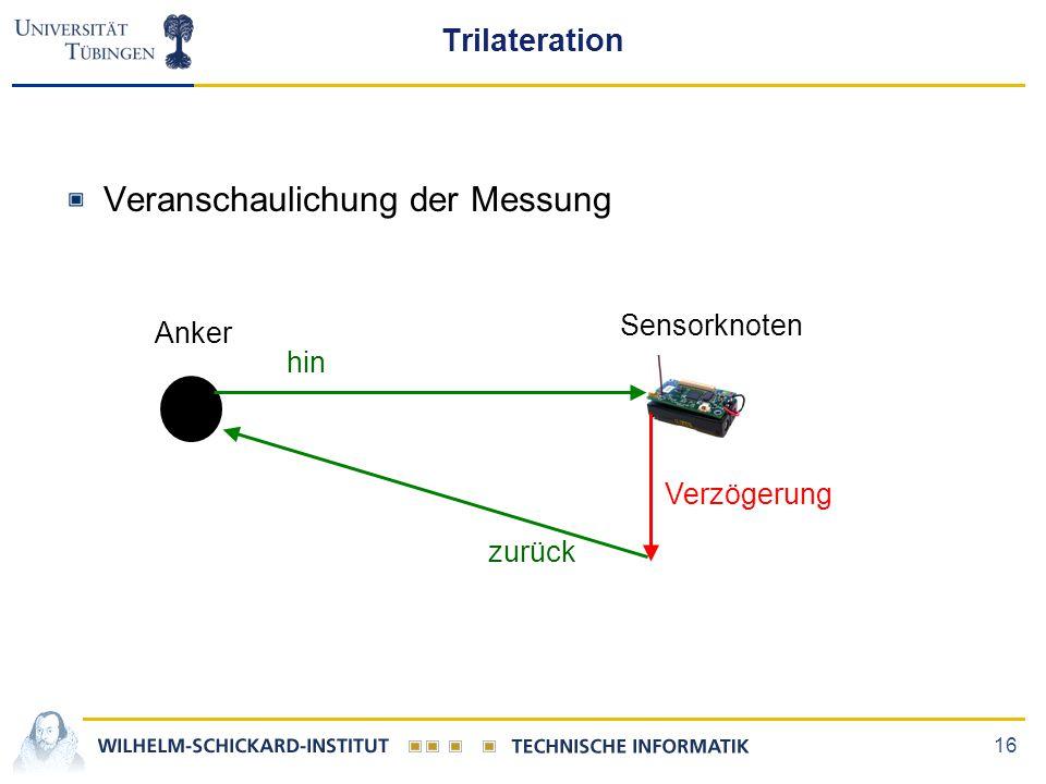 Veranschaulichung der Messung