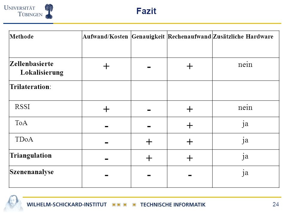 + - Fazit nein ja Zellenbasierte Lokalisierung Trilateration: RSSI ToA