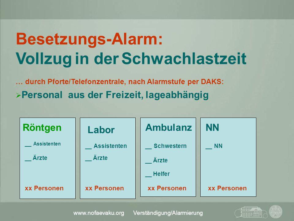 Besetzungs-Alarm: Vollzug in der Schwachlastzeit