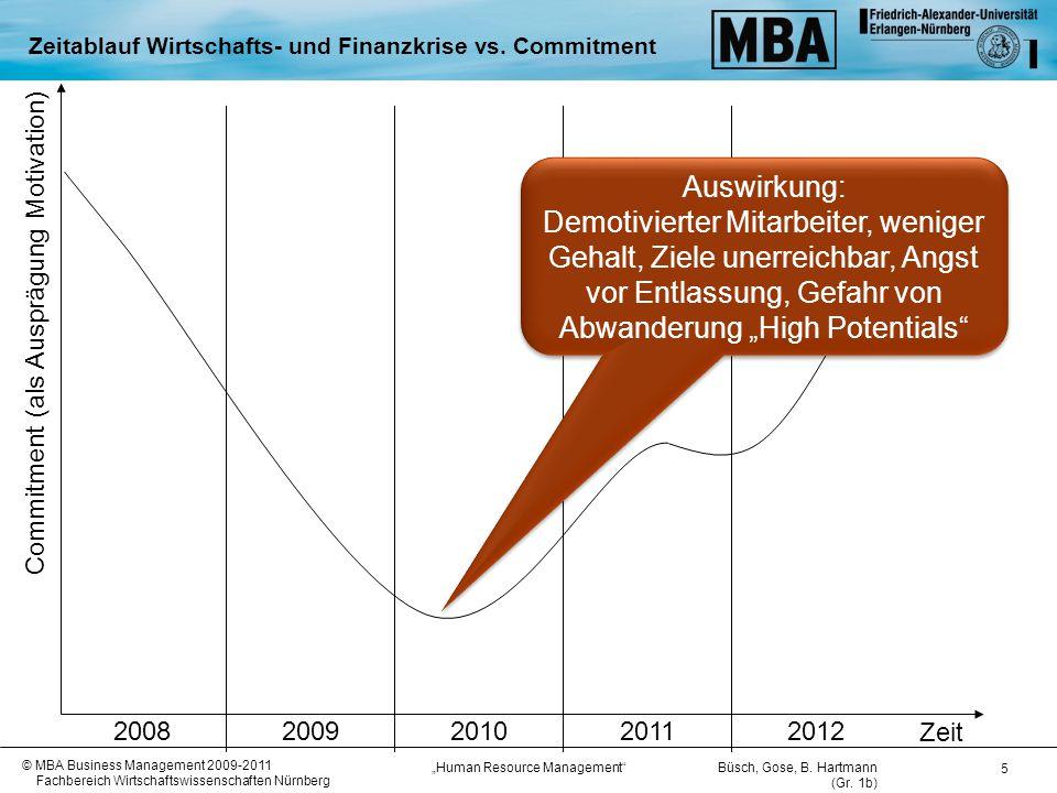 Zeitablauf Wirtschafts- und Finanzkrise vs. Commitment