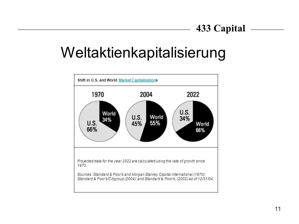 Weltaktienkapitalisierung