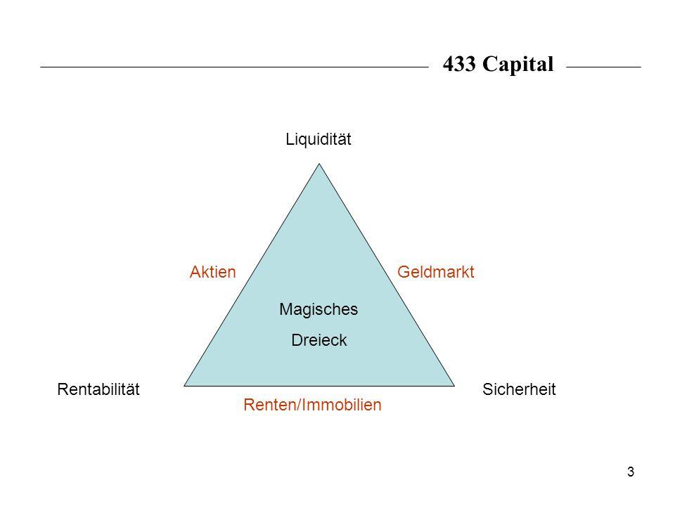 433 Capital Liquidität Aktien Geldmarkt Magisches Dreieck Rentabilität
