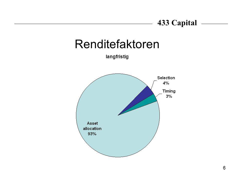 433 Capital Renditefaktoren langfristig