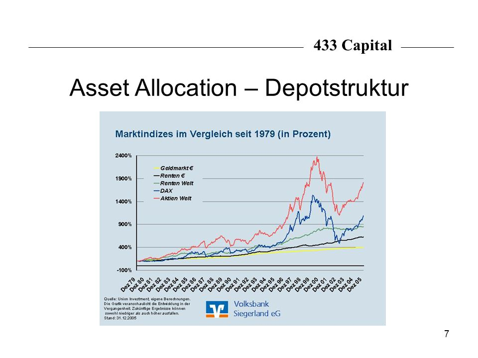 Asset Allocation – Depotstruktur