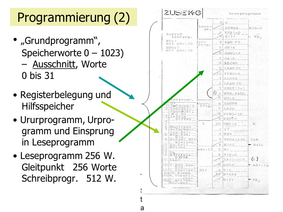 """""""Grundprogramm , Speicherworte 0 – 1023) – Ausschnitt, Worte 0 bis 31"""
