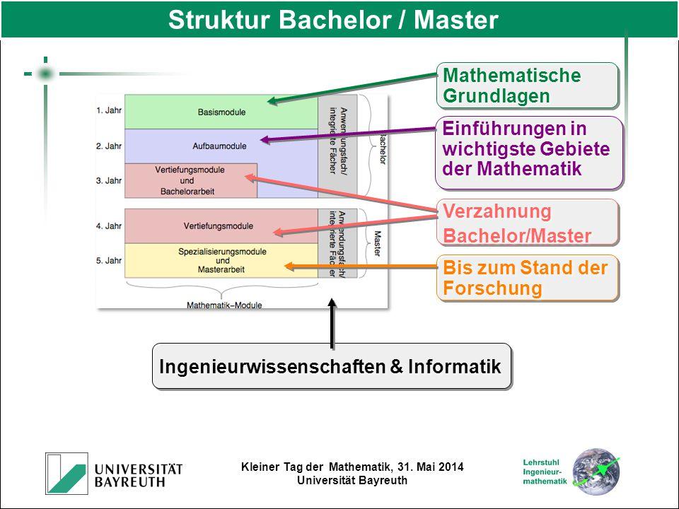 Struktur Bachelor / Master
