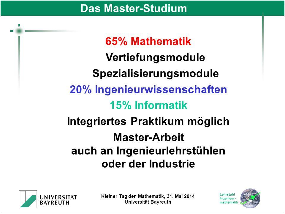 Spezialisierungsmodule 20% Ingenieurwissenschaften 15% Informatik