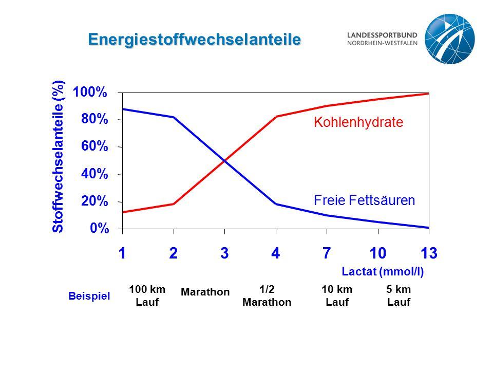 Energiestoffwechselanteile