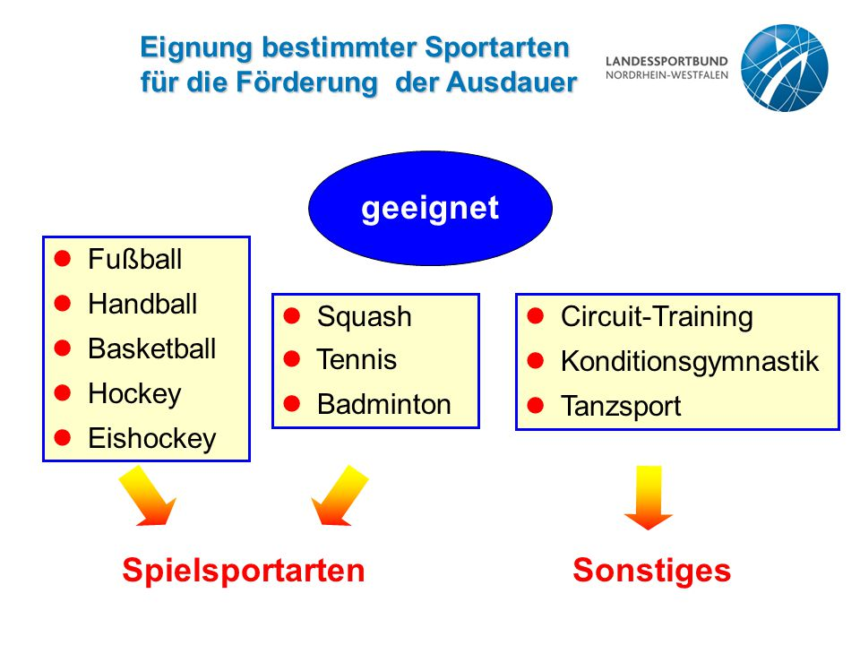 Eignung bestimmter Sportarten für die Förderung der Ausdauer