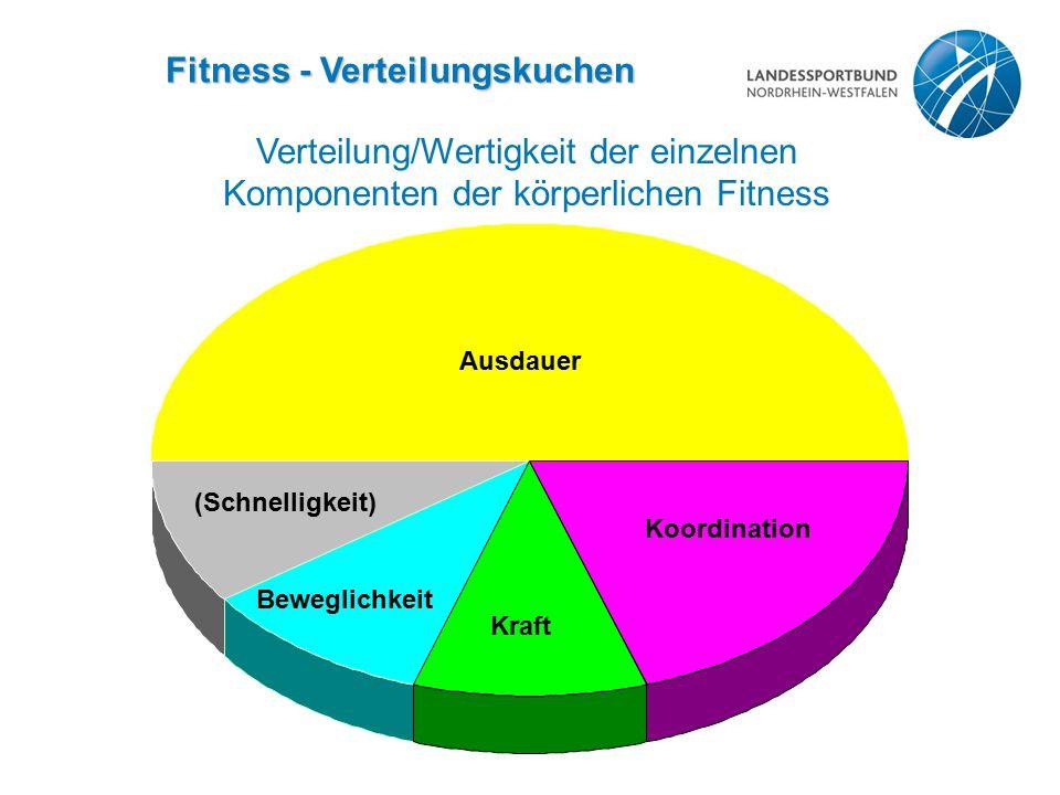 Fitness - Verteilungskuchen