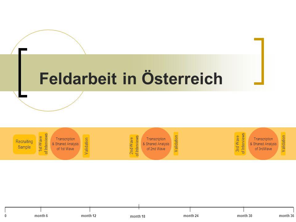 Feldarbeit in Österreich