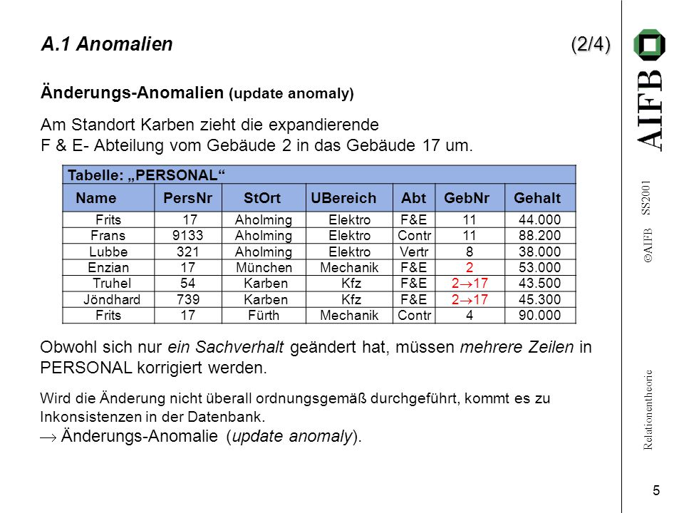 A.1 Anomalien (2/4) Änderungs-Anomalien (update anomaly)