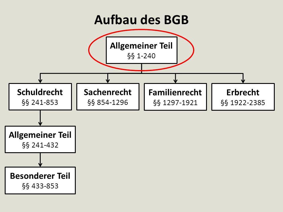 Aufbau des BGB Allgemeiner Teil Schuldrecht Sachenrecht Familienrecht