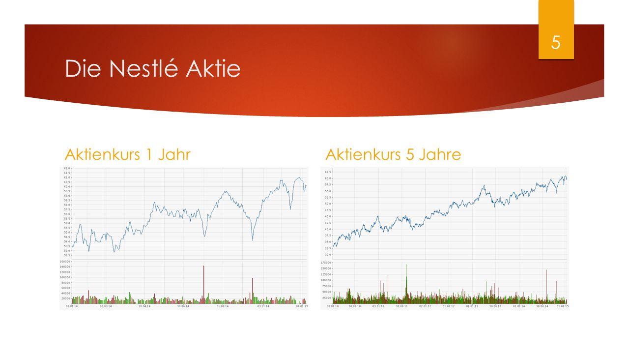 Die Nestlé Aktie Aktienkurs 1 Jahr Aktienkurs 5 Jahre
