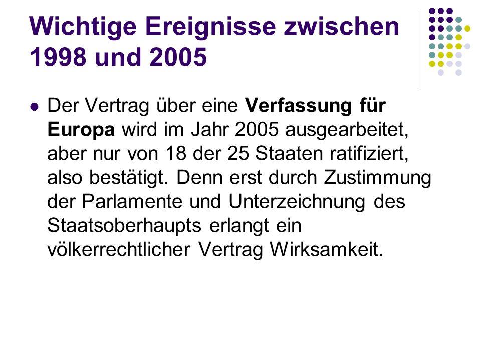 Wichtige Ereignisse zwischen 1998 und 2005