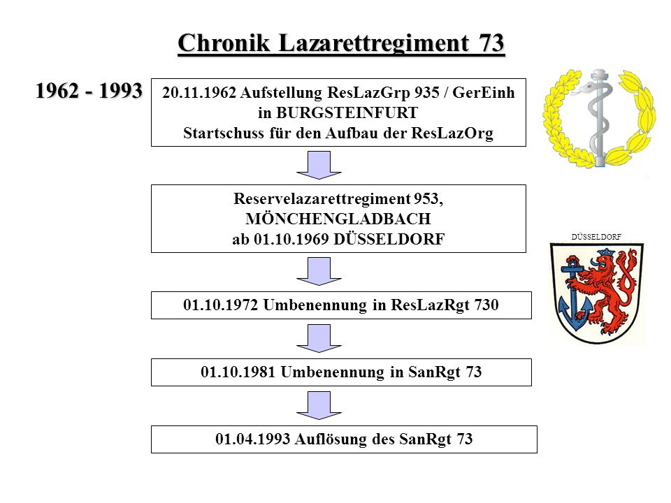 Chronik Lazarettregiment 73