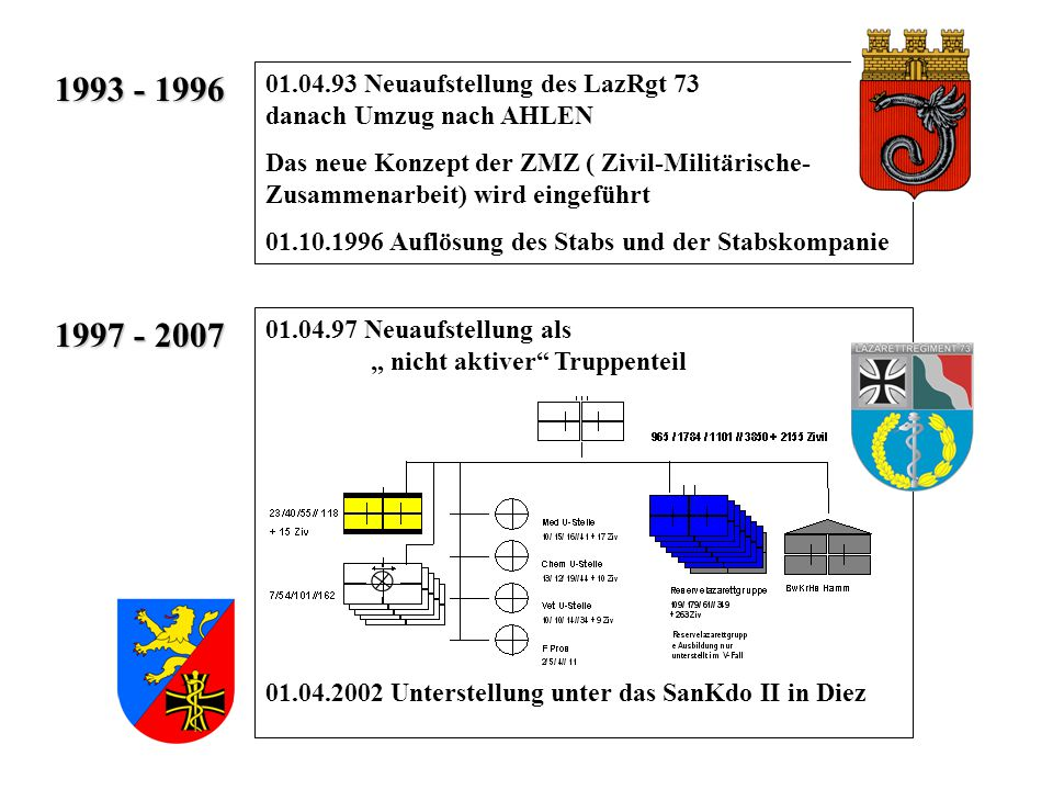 1993 - 1996 01.04.93 Neuaufstellung des LazRgt 73 danach Umzug nach AHLEN.