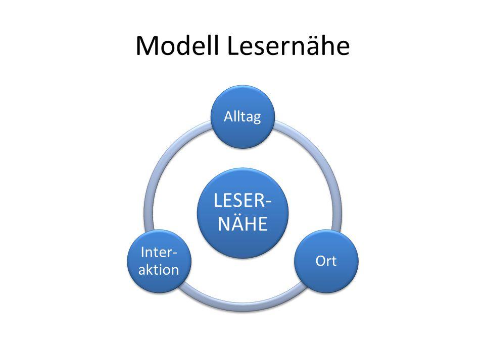 Modell Lesernähe LESER-NÄHE Alltag Ort Inter-aktion