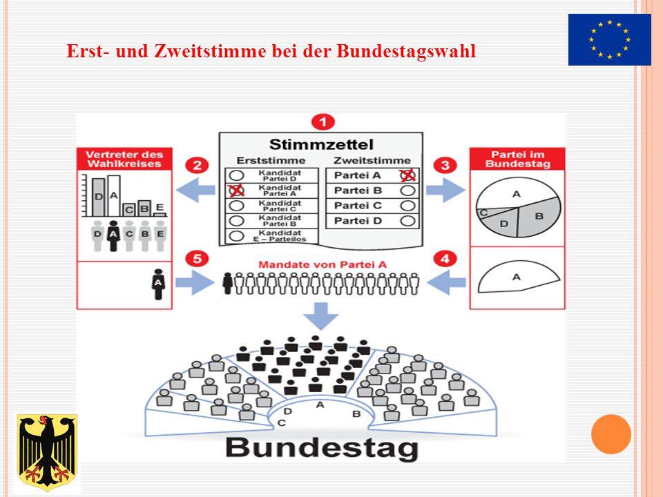 Erst- und Zweitstimme bei der Bundestagswahl