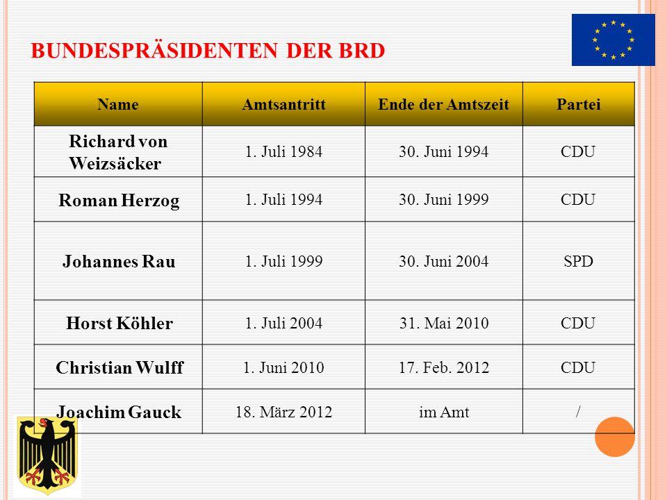 Bundespräsidenten der BRD