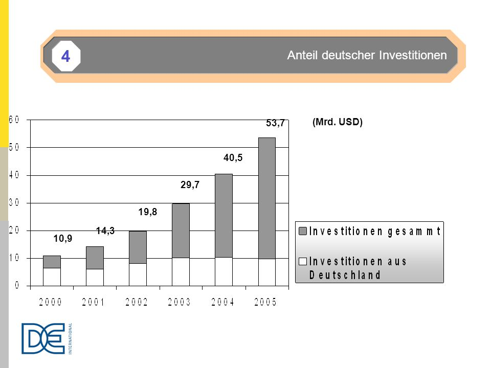 4 Anteil deutscher Investitionen 53,7 (Mrd. USD) 40,5 29,7 19,8 14,3