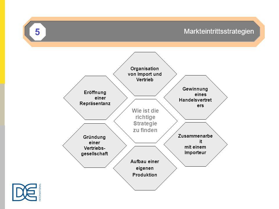 5 Markteintrittsstrategien Wie ist die richtige Strategie zu finden