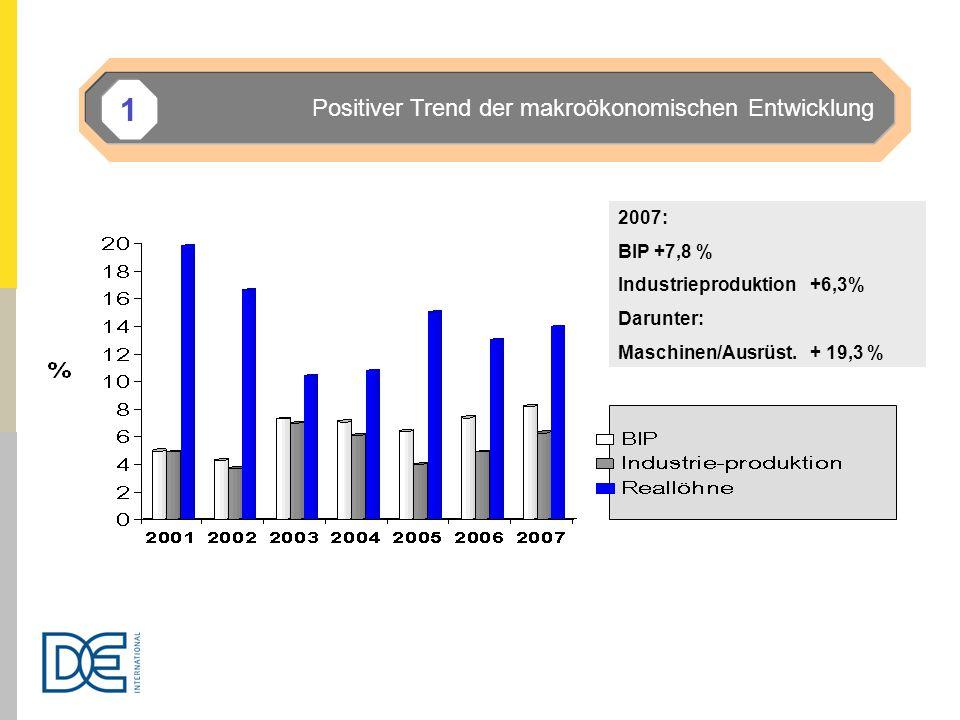 1 Positiver Trend der makroökonomischen Entwicklung 2007: BIP +7,8 %