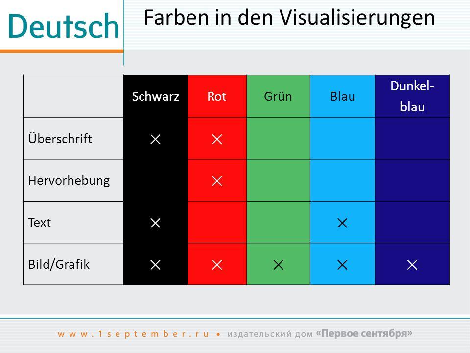 Farben in den Visualisierungen