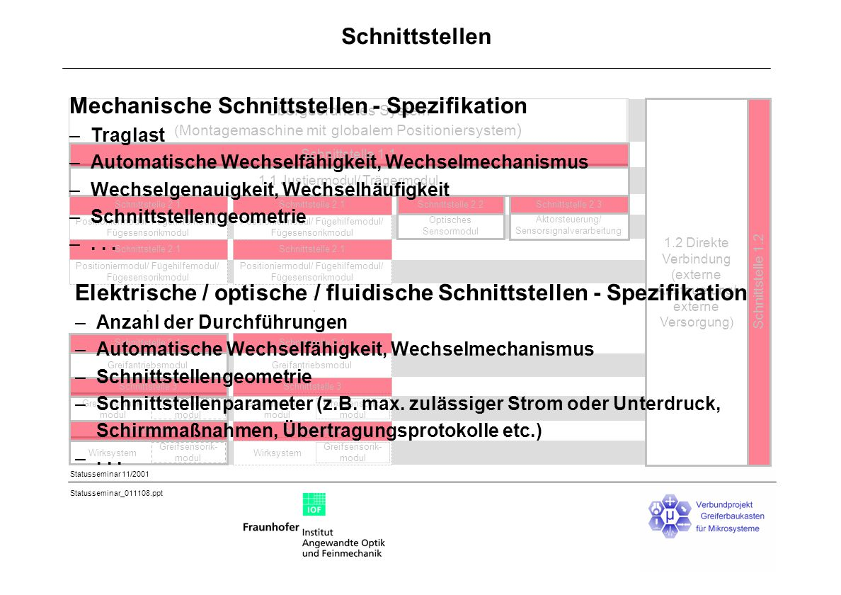 Mechanische Schnittstellen - Spezifikation