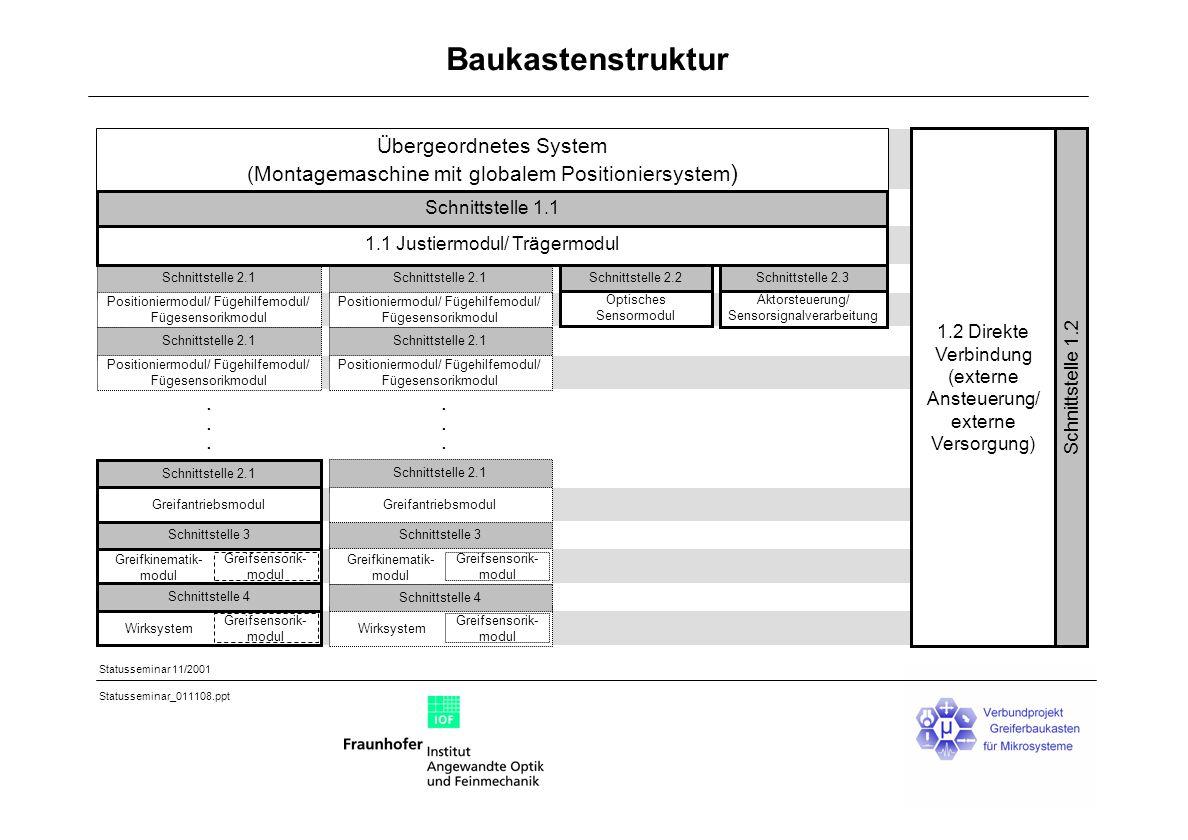 Baukastenstruktur Übergeordnetes System (Montagemaschine mit globalem Positioniersystem) Schnittstelle 2.2.