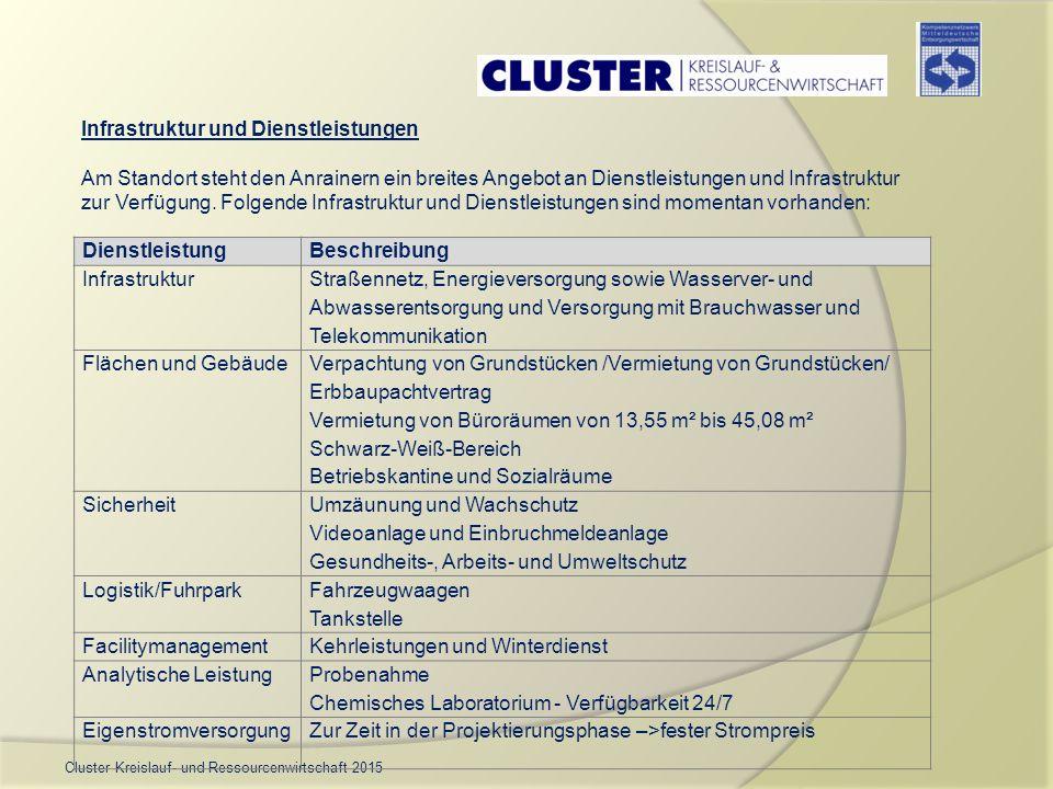 Cluster Kreislauf- und Ressourcenwirtschaft 2015