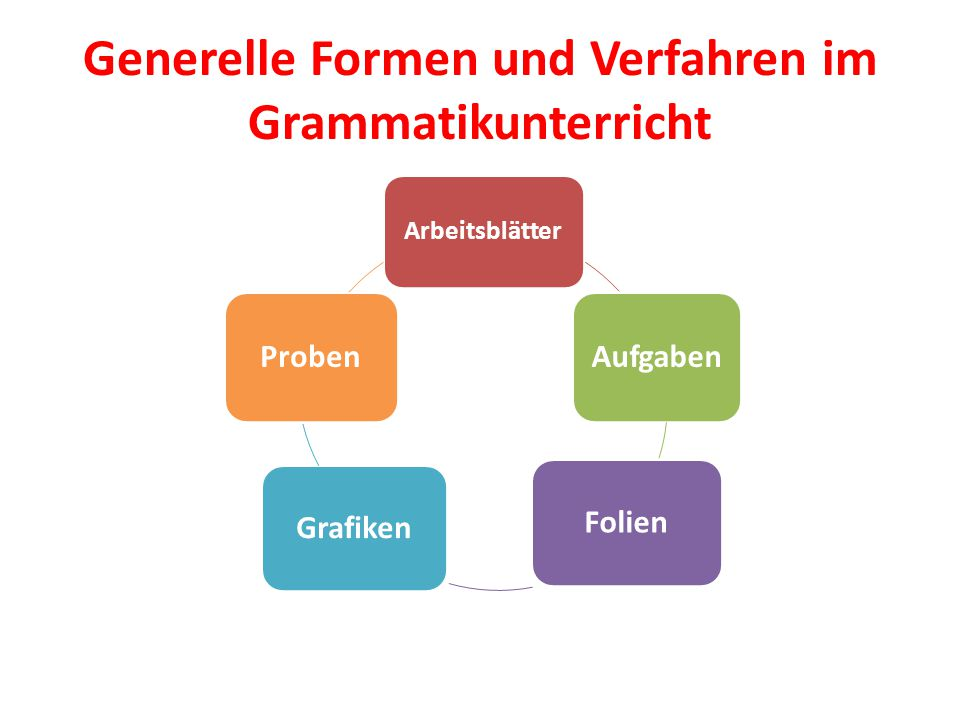 Generelle Formen und Verfahren im Grammatikunterricht