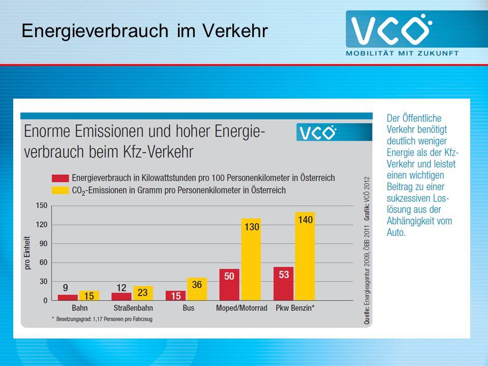 Energieverbrauch im Verkehr