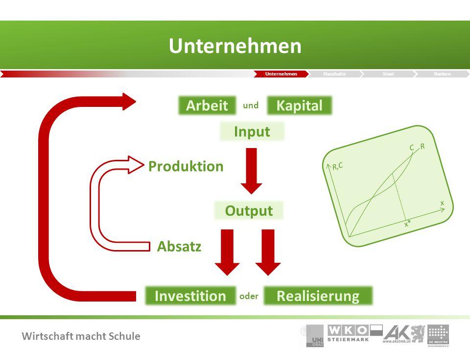 Unternehmen Arbeit Kapital Input Produktion Output Absatz Investition