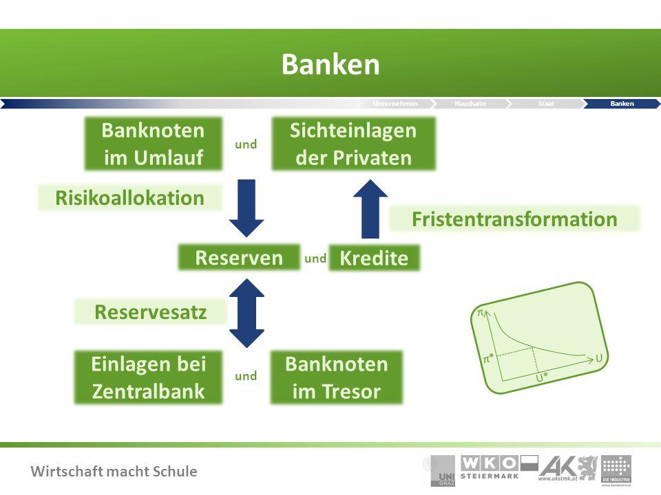 Banken Banknoten im Umlauf Sichteinlagen der Privaten Risikoallokation