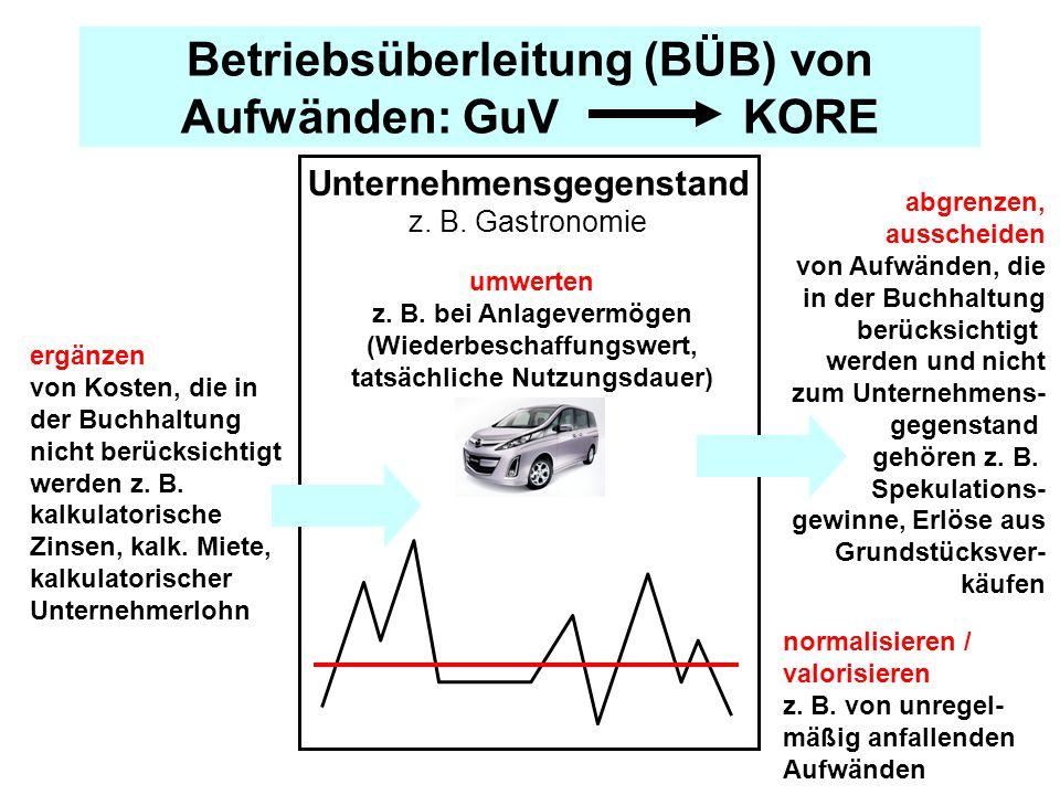 Betriebsüberleitung (BÜB) von Aufwänden: GuV KORE