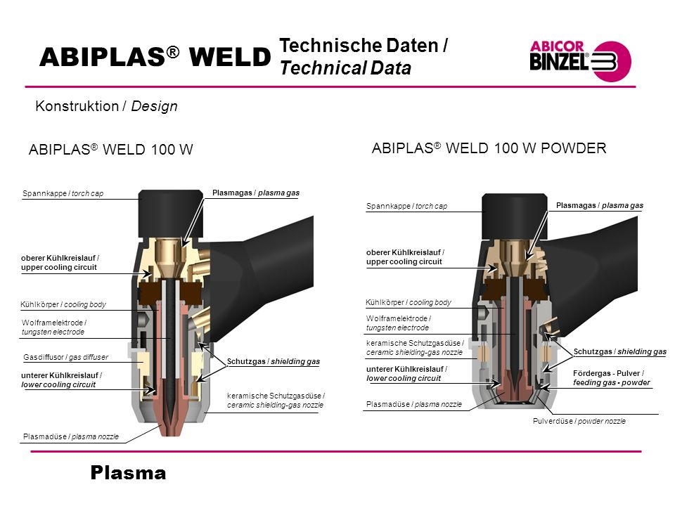 ABIPLAS® WELD Technische Daten / Technical Data Plasma