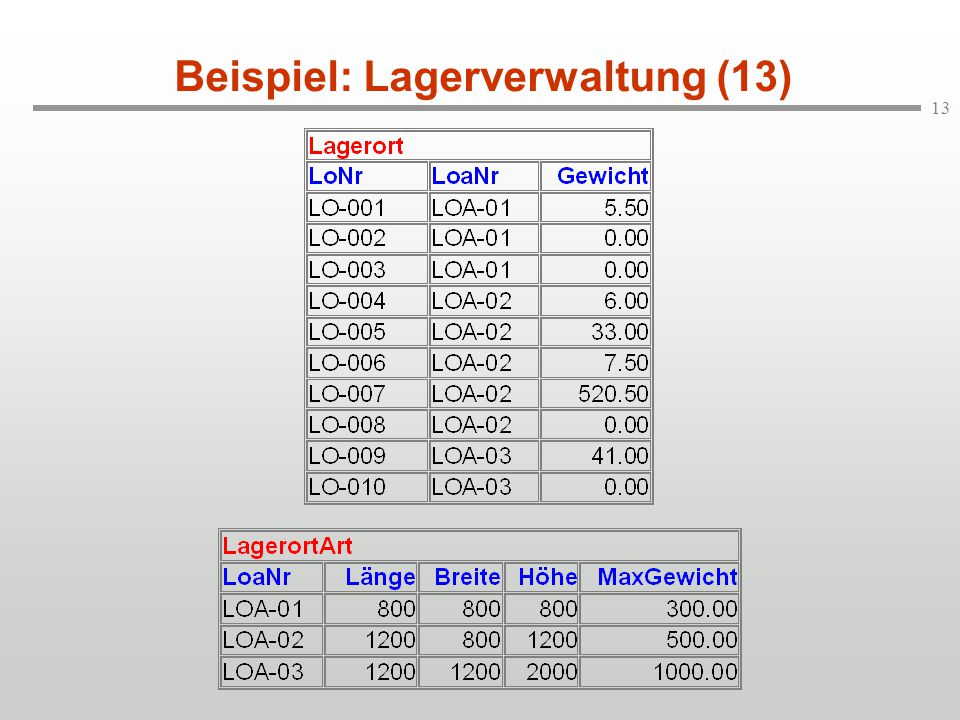 Beispiel: Lagerverwaltung (13)