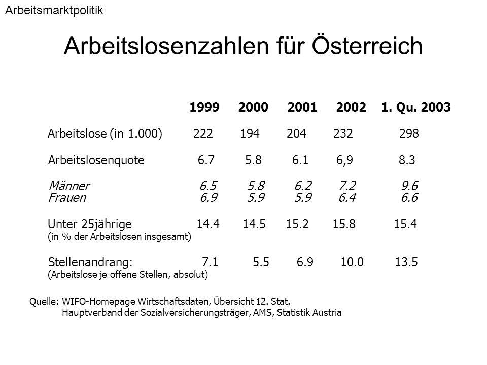 Arbeitslosenzahlen für Österreich