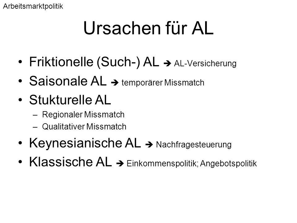 Ursachen für AL Friktionelle (Such-) AL  AL-Versicherung