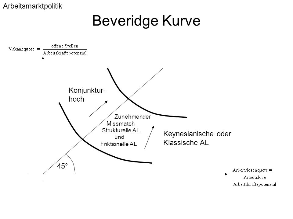 Beveridge Kurve Arbeitsmarktpolitik Konjunktur- hoch