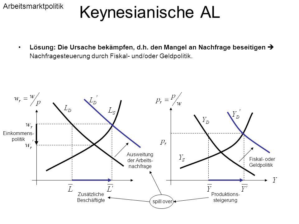 Keynesianische AL Arbeitsmarktpolitik