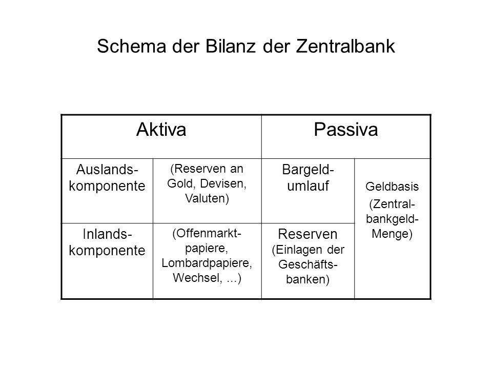 Schema der Bilanz der Zentralbank