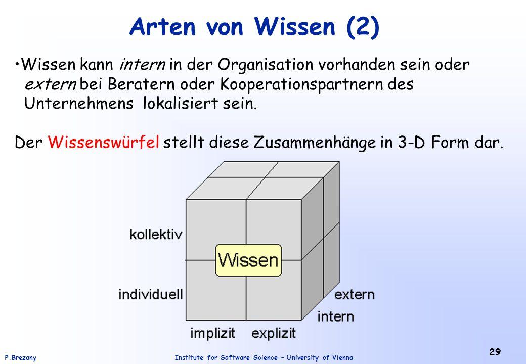 Arten von Wissen (2) Wissen kann intern in der Organisation vorhanden sein oder. extern bei Beratern oder Kooperationspartnern des.