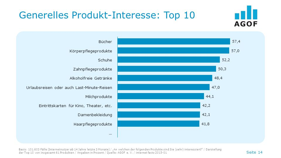 Generelles Produkt-Interesse: Top 10