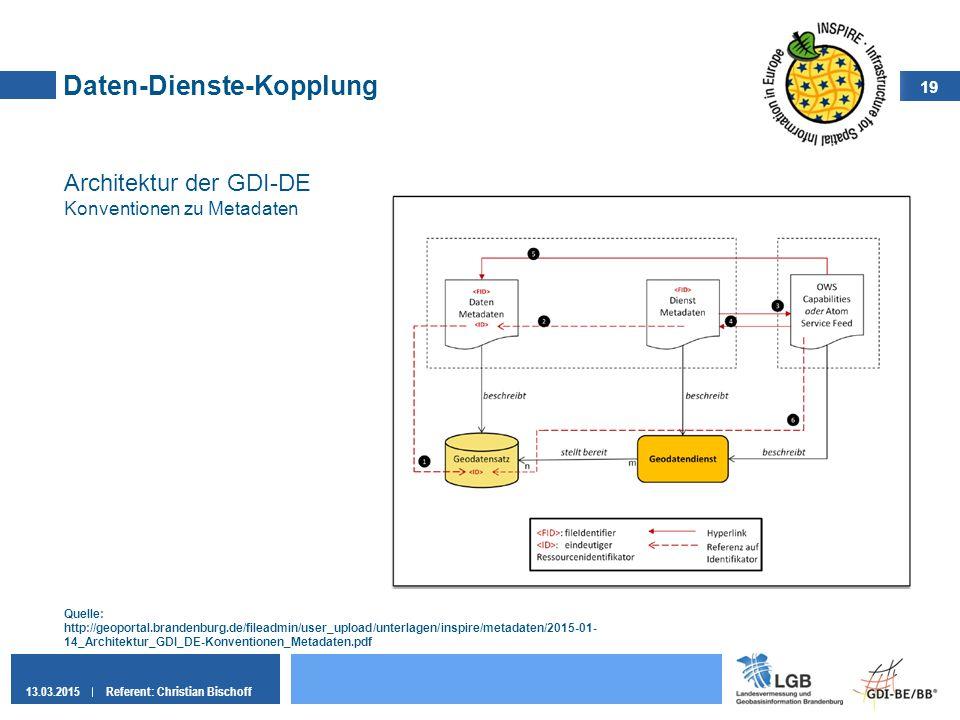 Daten-Dienste-Kopplung